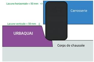 urbaquai